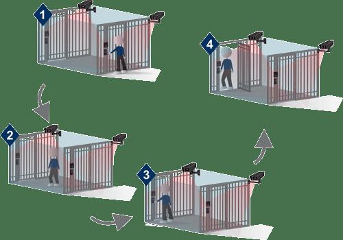 Como funciona o acesso Morador